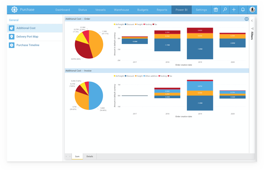 Turning data into insights with Power BI